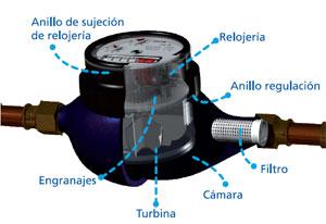 Jumapac - Medidor de agua ...